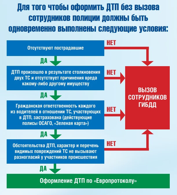 Как оформить европротокол при ДТП